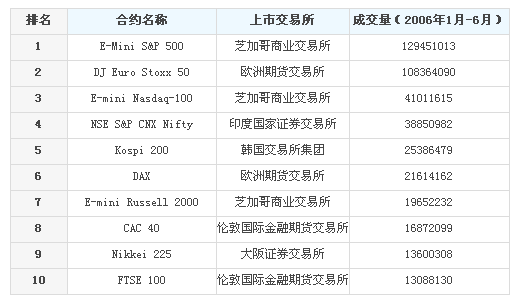 主要股指期货合约.PNG